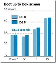 iOS8-iOS9-Graph[1]