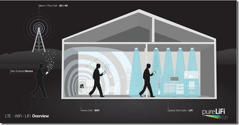 LTE-WiFi-LiFi-House-Illustration[1]