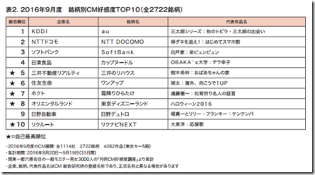 2016Sep-Cm-Ranking[1]