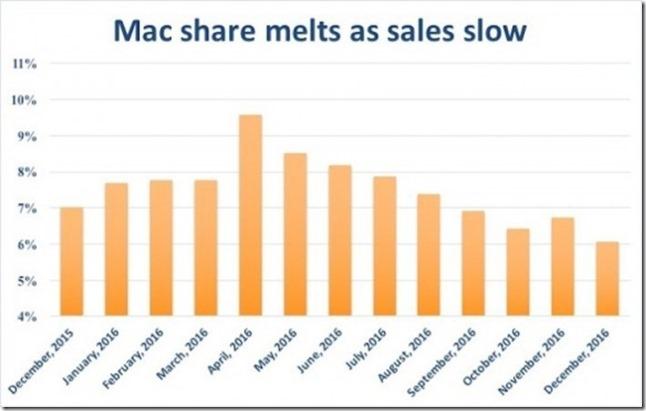 mac-share-melts-100702369-large-e1483861855304[1]