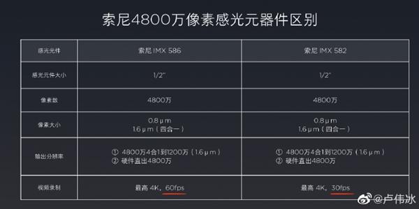 ソニーIMX582